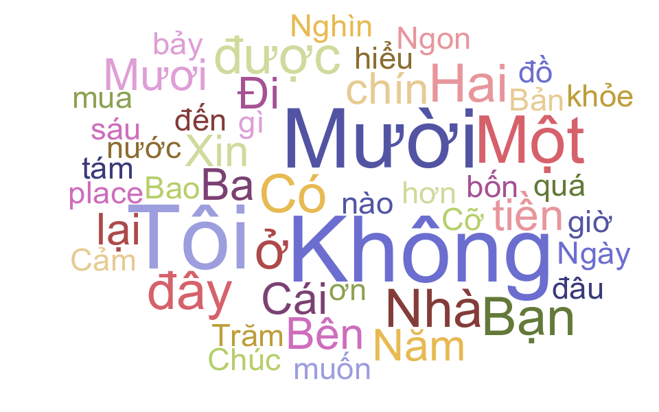 Essential Vietnamese Words And Phrases for Travelers to Vietnam - The Christina's Blog